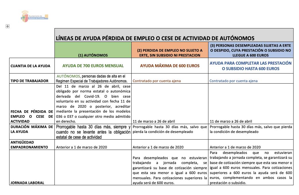 Ayudas ayuntamiento Robledo de Chavela